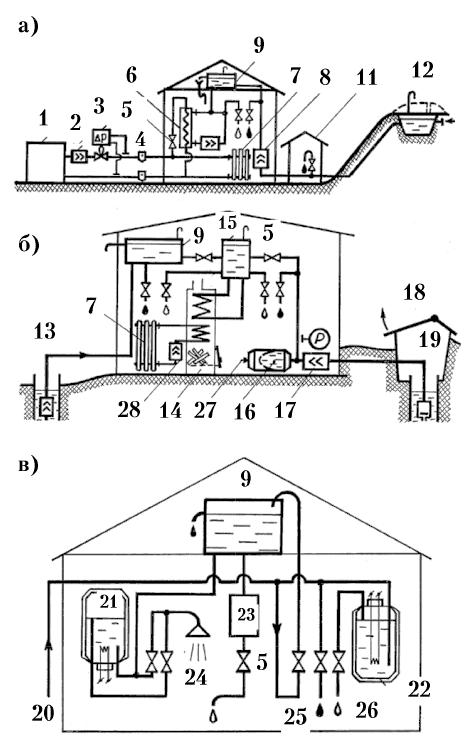 Системы горячего водоснабжения