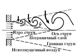 Схема образования пара